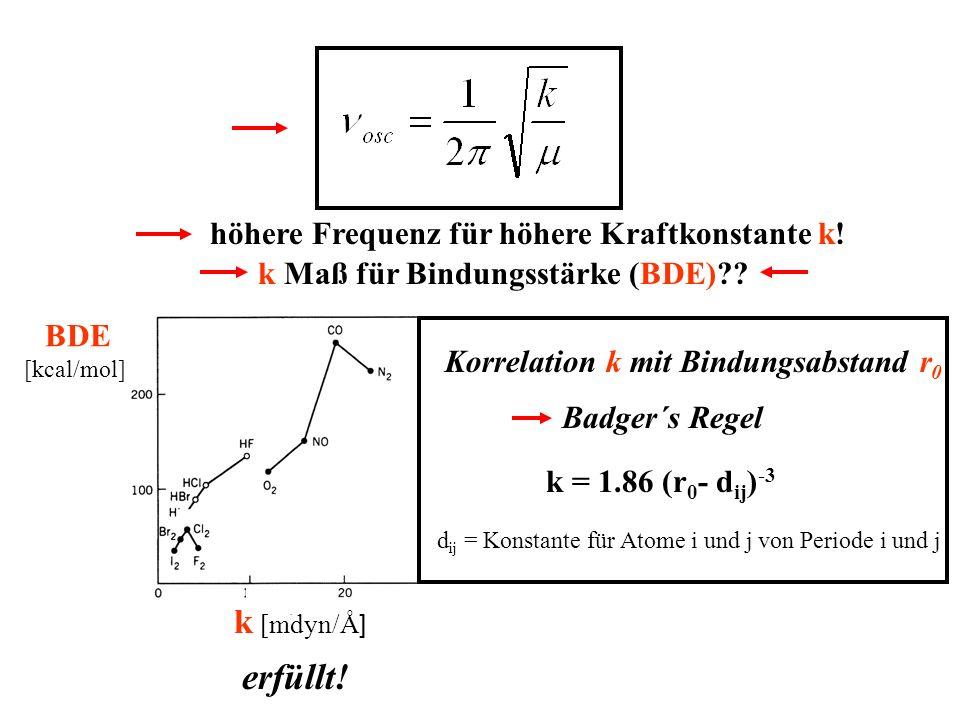 erfüllt! k [mdyn/Å] höhere Frequenz für höhere Kraftkonstante k!